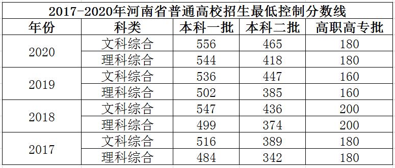 安阳考生查排名必备!河南近三年普通高招文理科一分一段统计表来了!