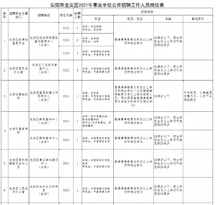 事业单位!安阳市龙安区公开招聘91人!